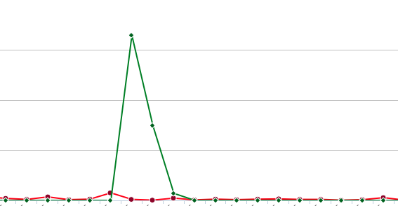 You see that spike? Yeah, that's almost a thousand free downloads eclipsing my sales.